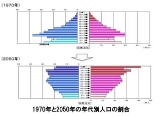 1970年と2050年の年代別人口の割合